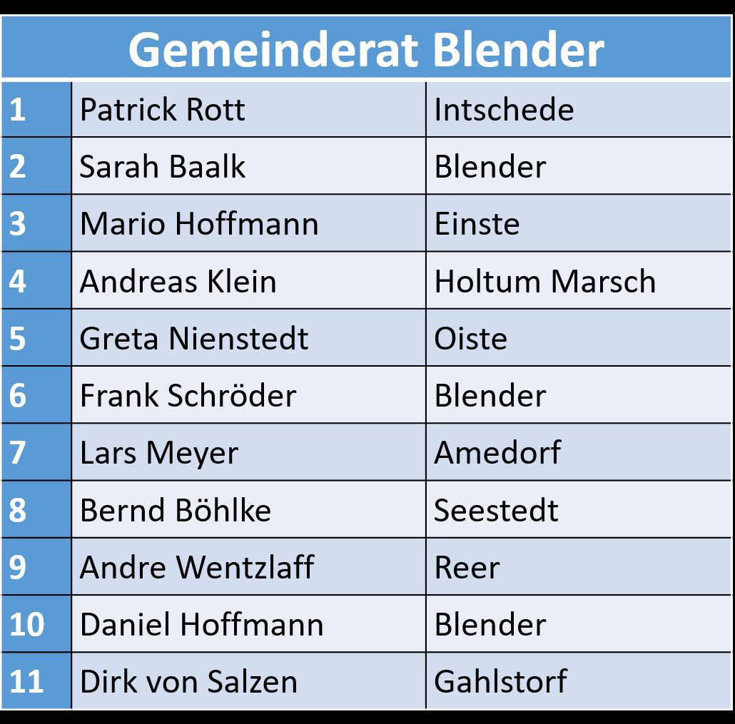 Rat Blender 2016