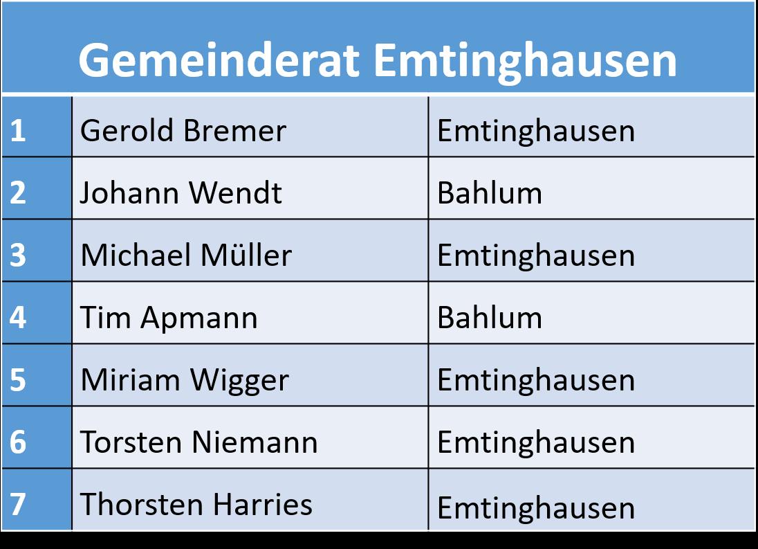 Rat Emtinghausen 2016