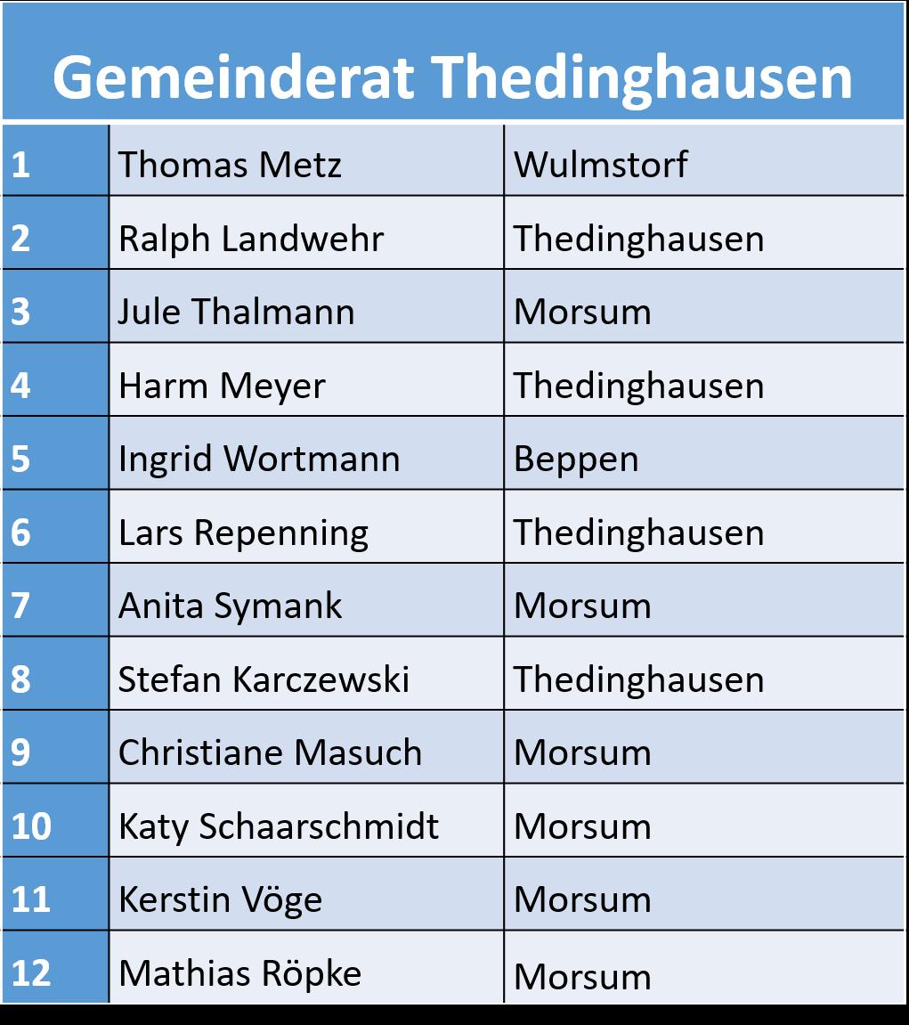 Rat Thedinghausen 2016